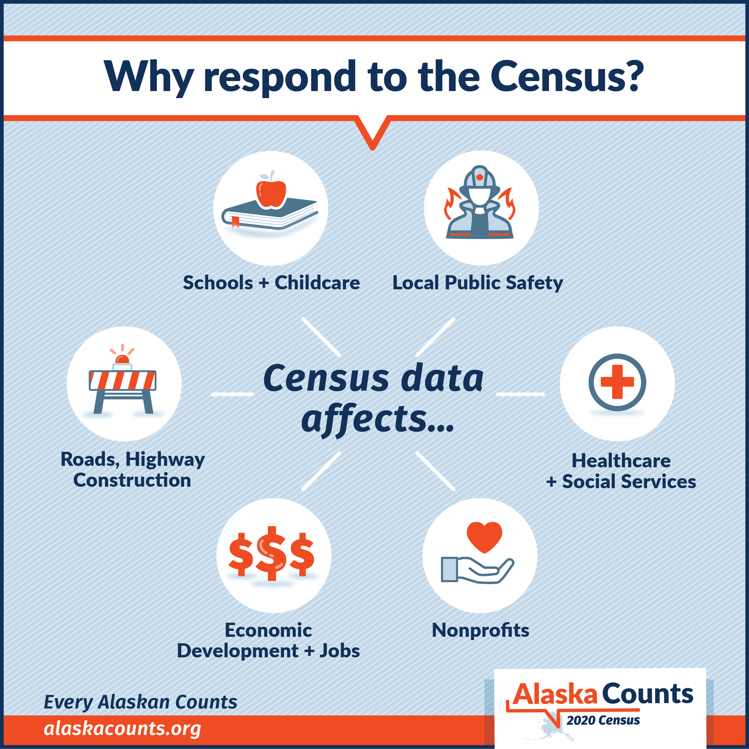 Resources Alaska Counts 2020 Census